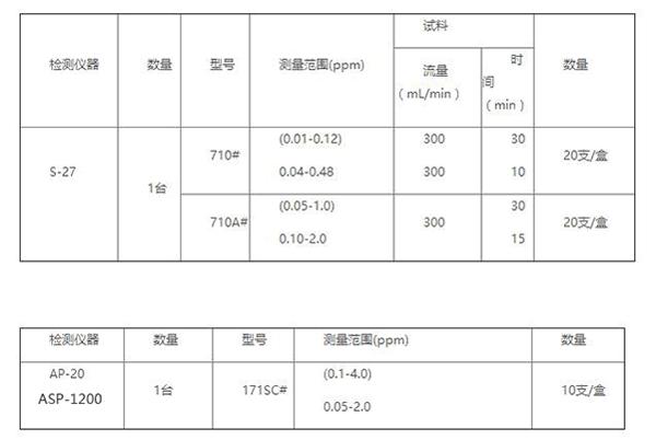 北川式气体检测管&甲醛检测仪器配型说明